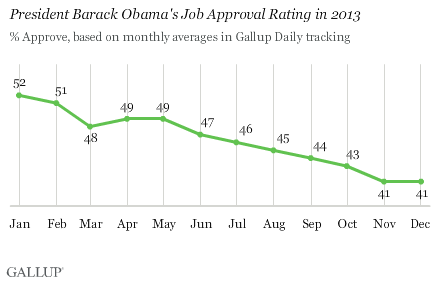 Obama_Gallup_joba approval 2013