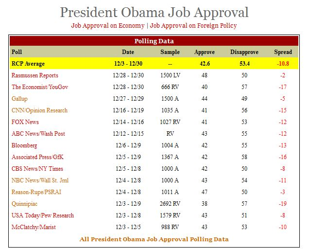 Obama_Poll_RCP_yearend 2013