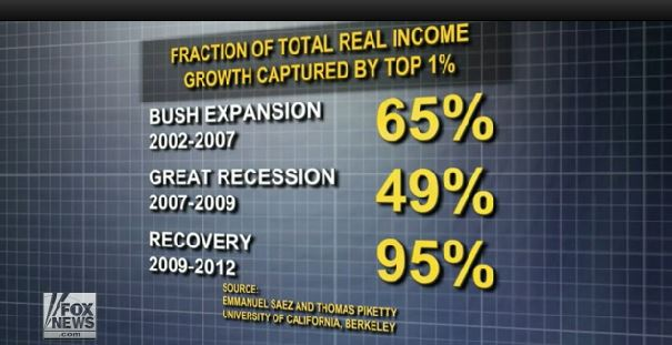 Obama_income_inequality_Fox News2