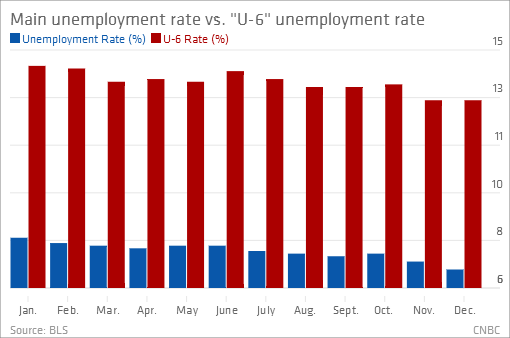 Unemployment Rate_Real