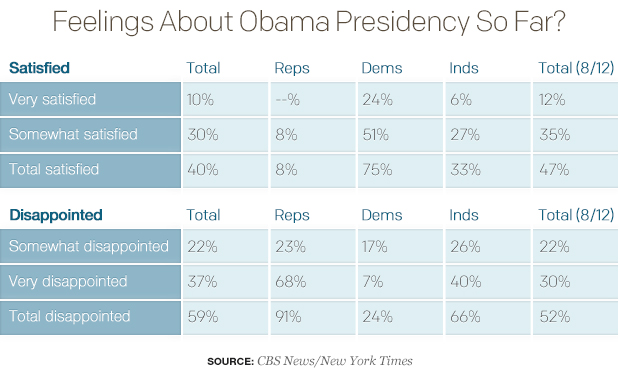 CBS Poll_feelings-about-obama-presidency-so-far