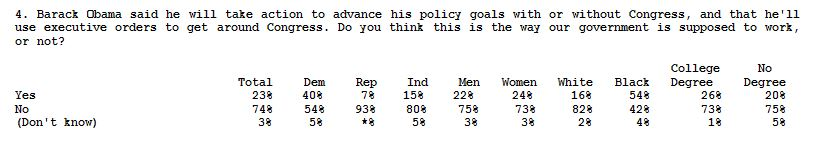FOX Poll_021014_Obama_exec orders