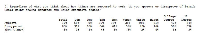 FOX Poll_021014_Obama_exec orders2