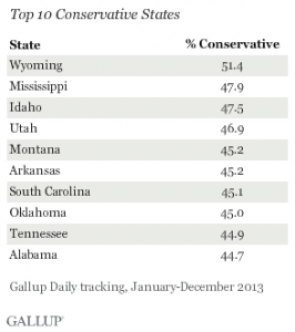 Gallup_Conservative States