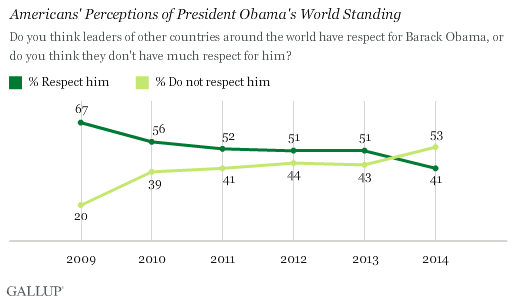 Gallup_Obama_world_022414