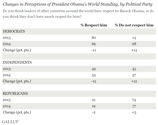 Gallup_Obama_world_022414_2