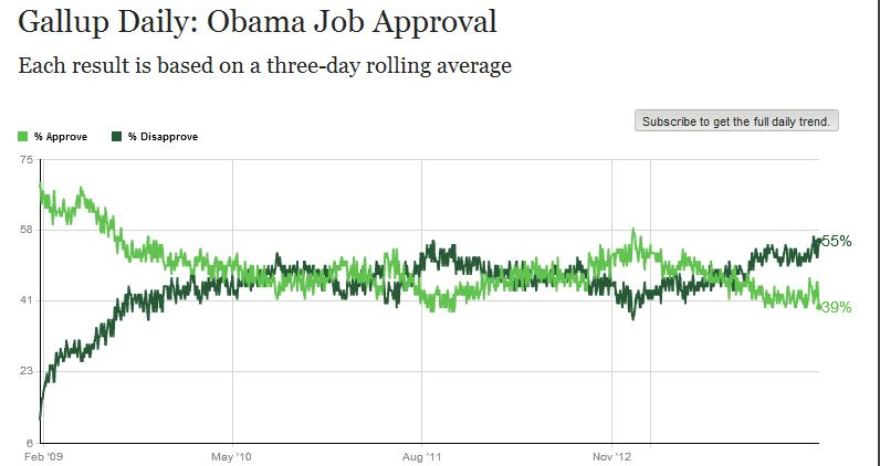 Obama_gallup_job approval 031414