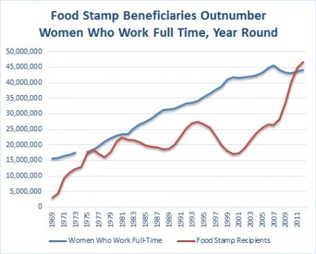 FOOD STAMP BENEFICIARIES AND FULL-TIME FEMALE WORKERS-CHART 1