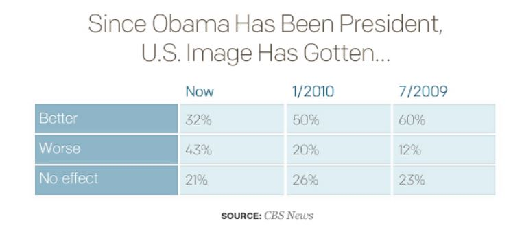 Obama_poll_US Image