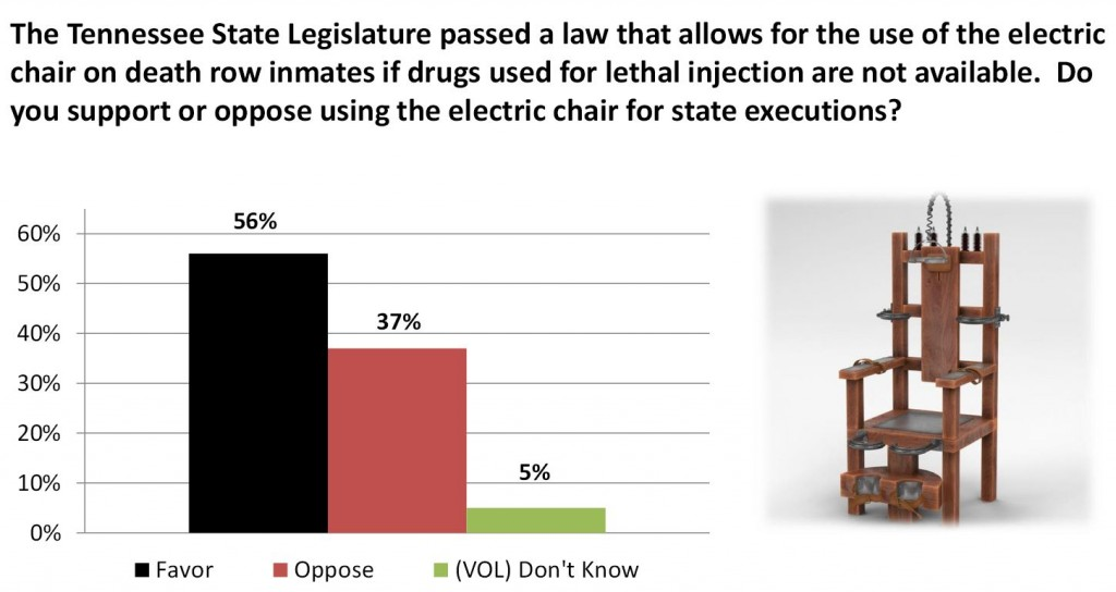 Poll_Electric Chair_TN