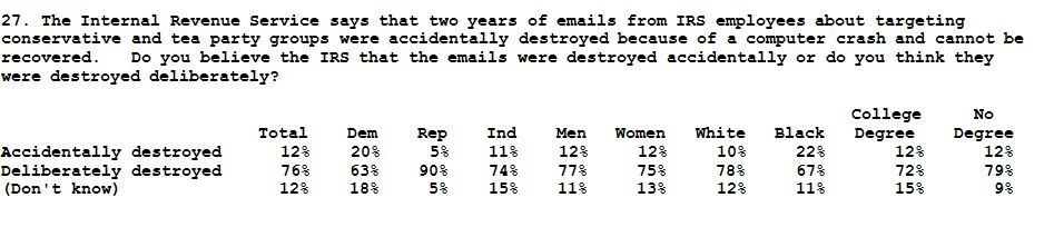FOX News Poll_IRS emails11