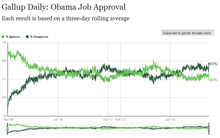 Gallup poll_Obama_061514