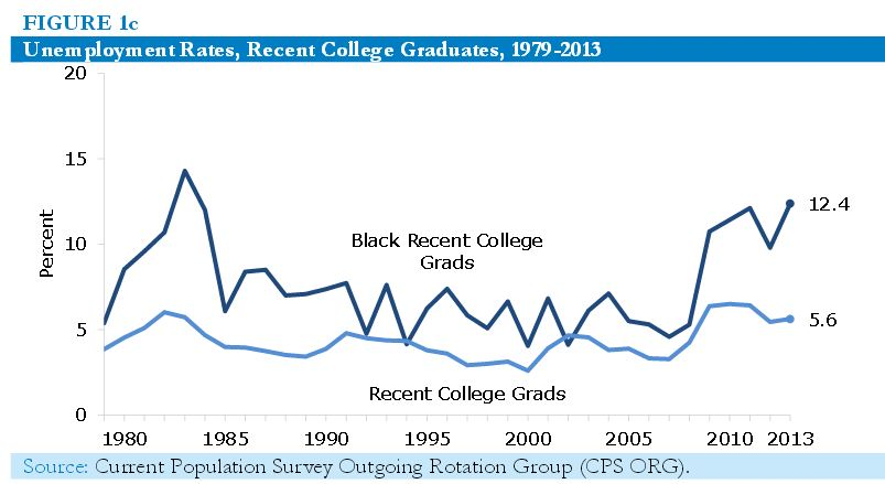 Black College Unemployment