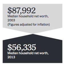 Median Household net worth_2003-2013