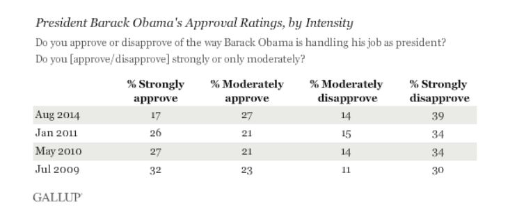 Gallup_Obama Poll 082814