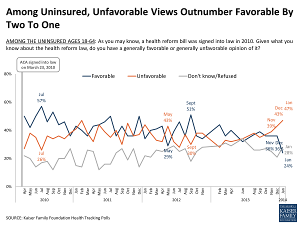 Obamacare_Kaiser poll_uninsured_unfavorable