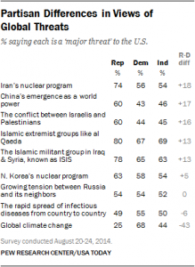 Poll_PEW_Global Threats 2014