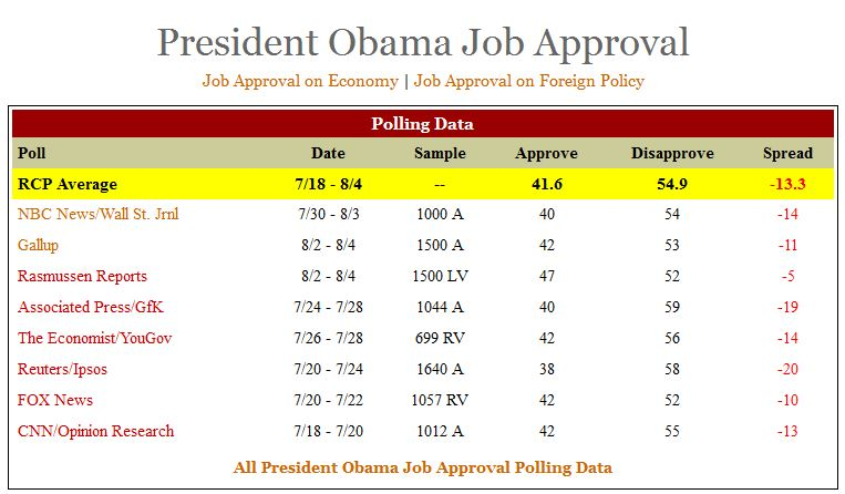 pOLL_rcp_oBAMA_080614
