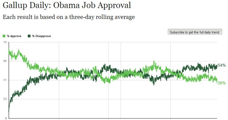 Gallup_job approval 090514