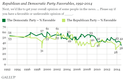 Gallup_Democrats_111114