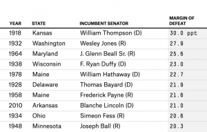 Senate_incumbent_top 10 defeats