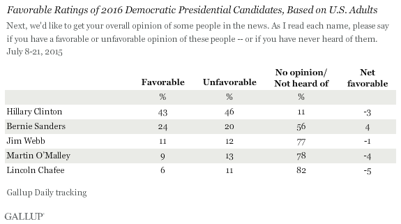 Gallup Poll 072515 Democrat favorable