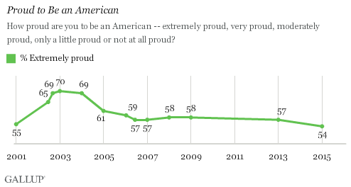 Gallup_2015 Proud to be an American