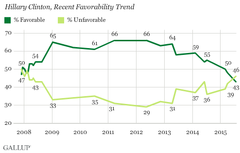 Ratings gallup