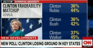 Hillary_Clinton_Poll 072215 Battleground  states