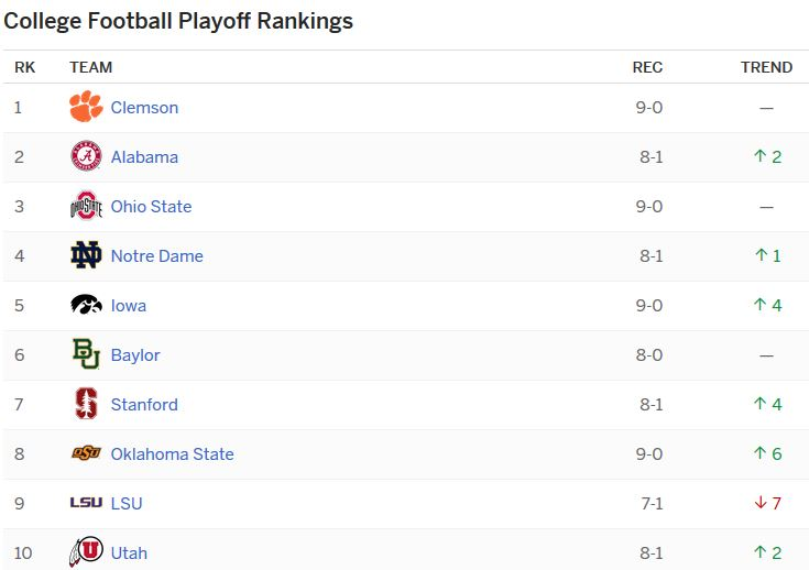 College Football playoff ranking-wk2