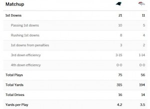 Super Bowl 50_box score