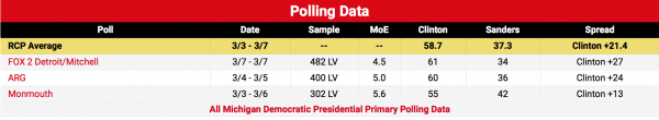Michigan Dem 2016 polling_Screen-Shot