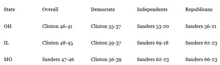 PPP Poll Democrats 03-15-16