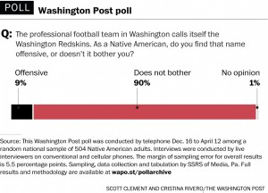 WAPO Redskins poll
