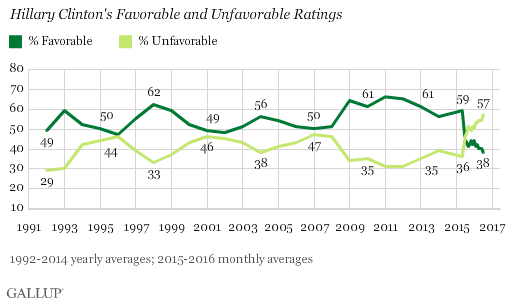 Gallup_Hillary Clinton Image Low