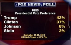 Fox Poll Ohio 092016