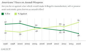 Gallup poll_weapons ban 102616