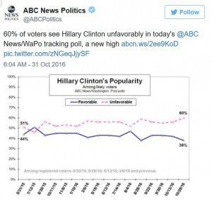 Hillary Unfavorable