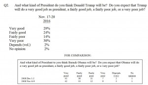 CNN poll Trump as President 112216
