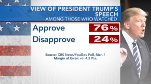 views-trump-speech_CBS poll