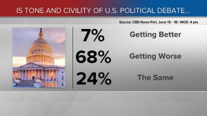 cbs-news-tone-civility-poll2