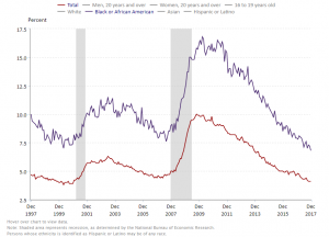 BLS_ black unemployment
