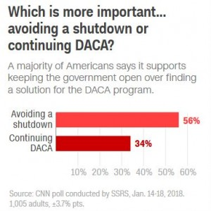 Cnn poll DACA shutdown