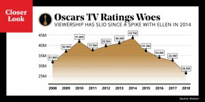 oscars_Ratings