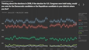 Reuters Generic Poll_052218 GOP leads