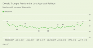Gallup Job Approval_06-17-18