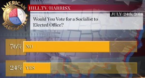 Poll_Socialist poll_not vote for socialist